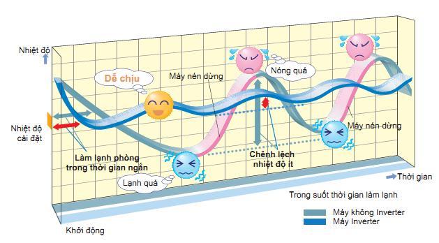 Uu-diem-cong-nghe-inverter (1)