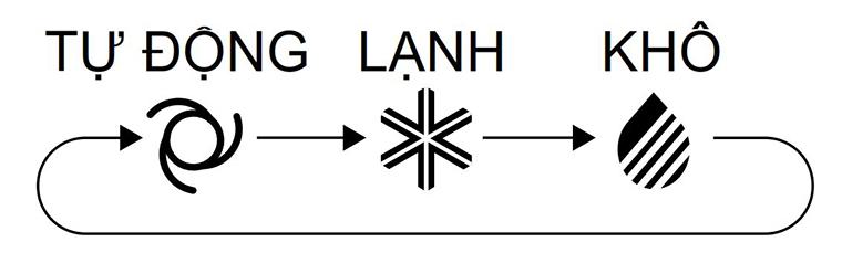 Một số biểu tượng chế độ làm việc thường thấy trên điều khiển điều hòa